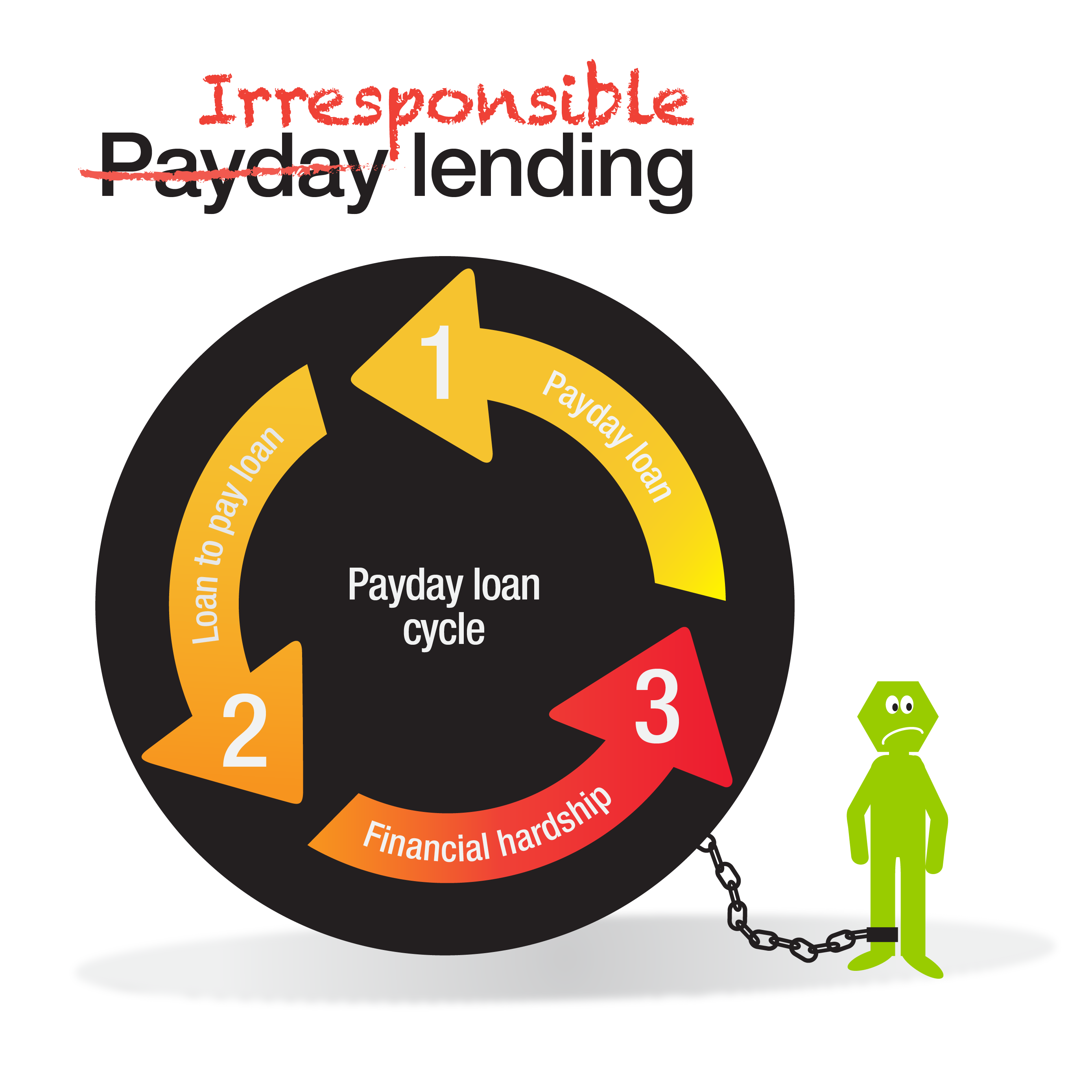 https://consumeraction.org.au/wp-content/uploads/2013/07/Consumer-Action-half-payday-lending-infographic.png