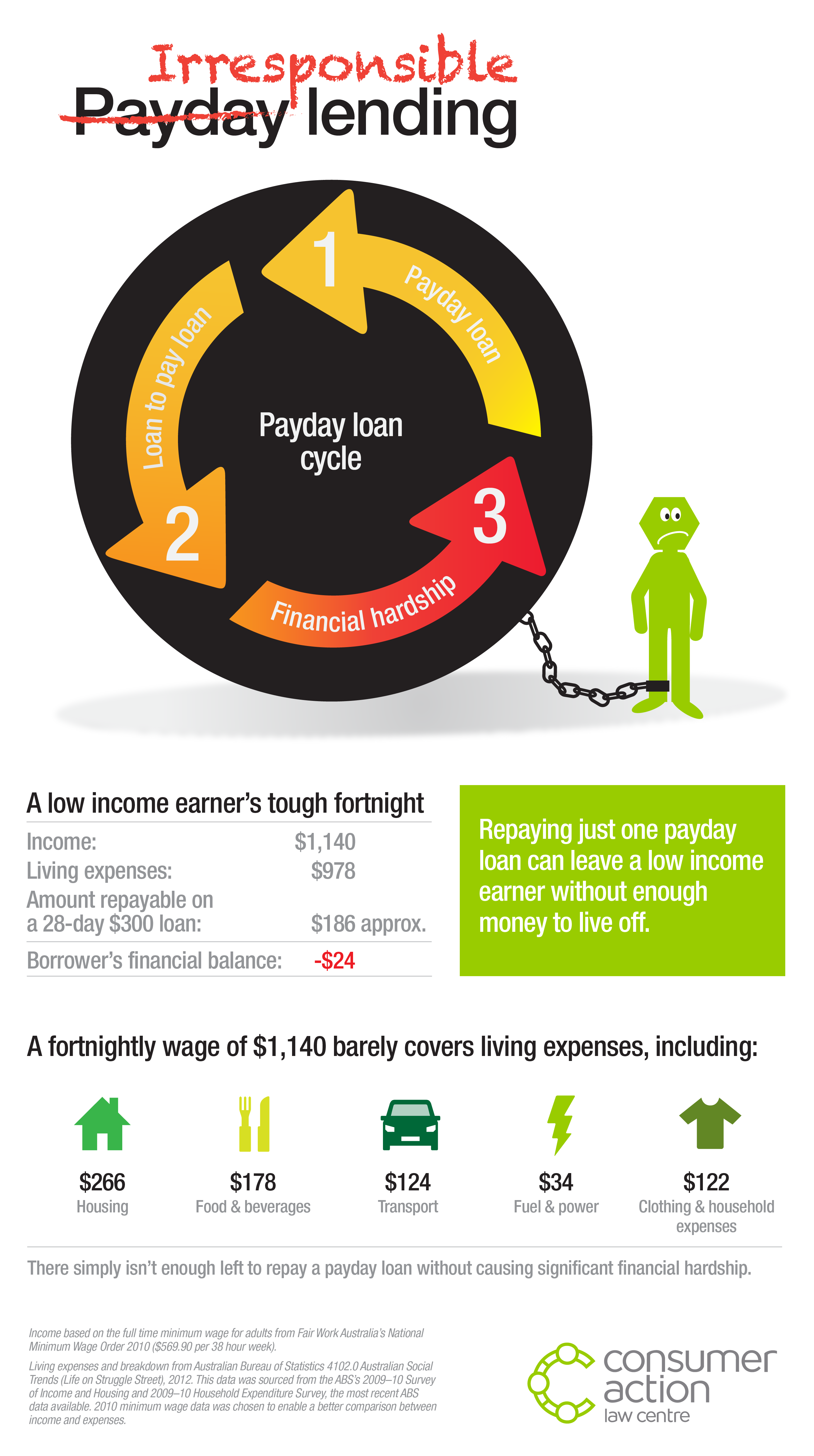 Consumer Action payday lending infographic